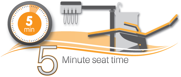 Iverson dental lab products produce 5 minute seat time