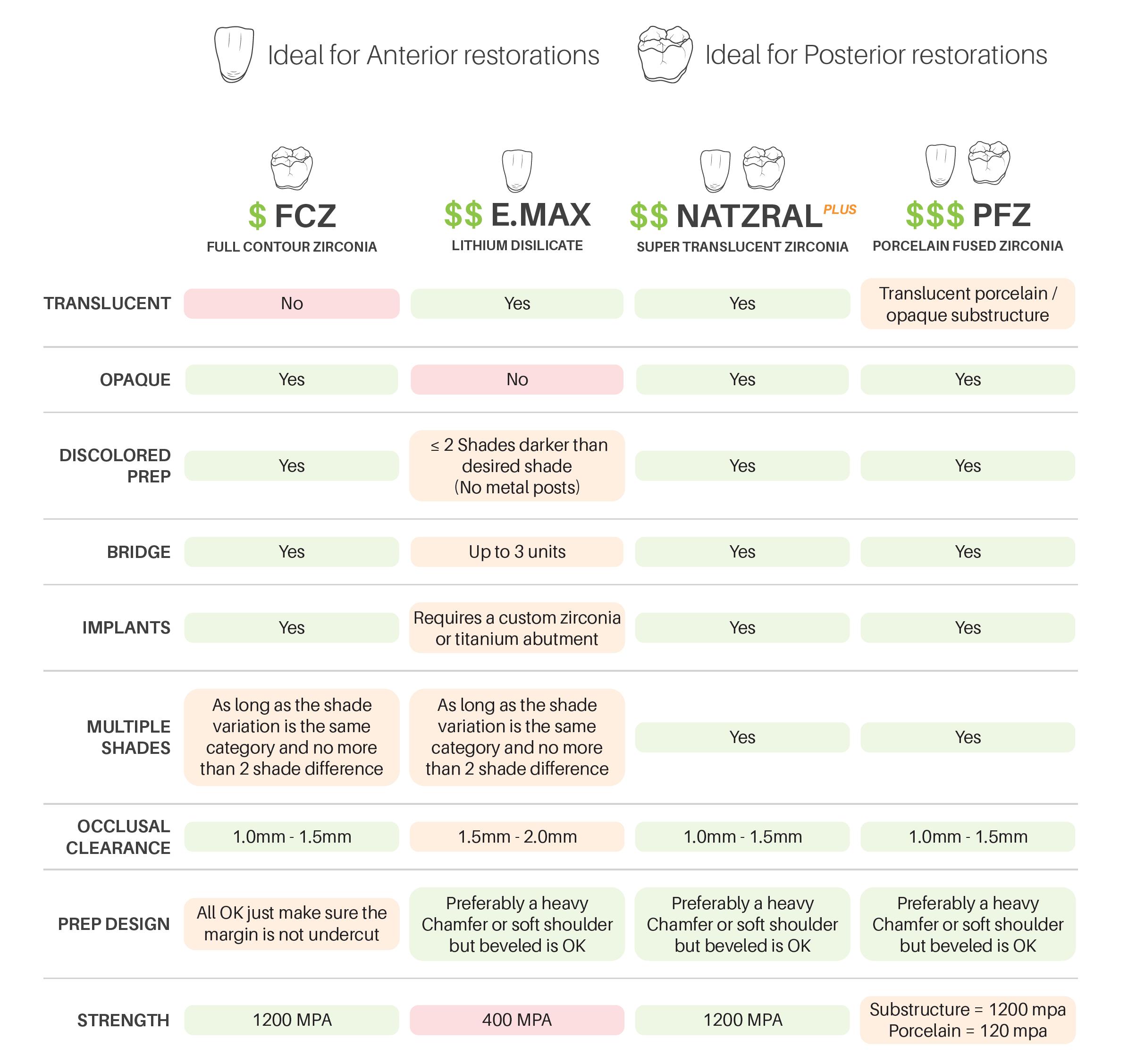 Dental lab indication guide, FCZ, e.max, NatZRal Plus, PFZ